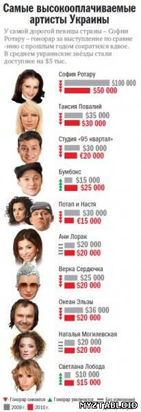 Самые высокооплачееные артисты Украины